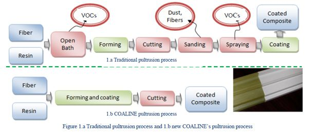 traditional and COALINE pultrusion process
